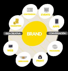 Brand. Boutique Marketing y Comunicación